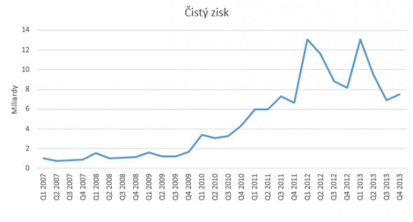 Cisty_zisk