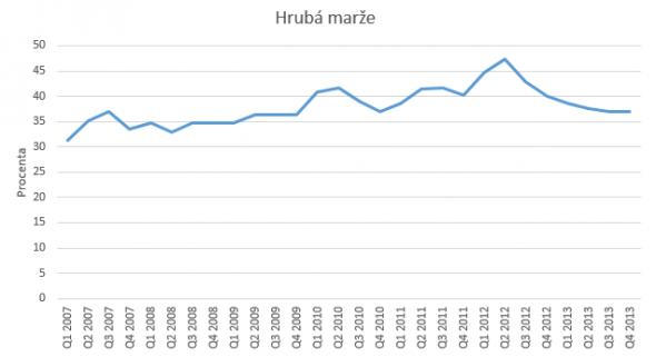 Hruba_marze