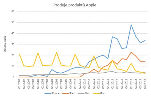 Prodeje_produktu