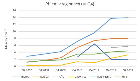 Q4_prijem_v_regionech