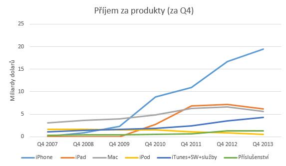 Q4_prijem_za_produkty