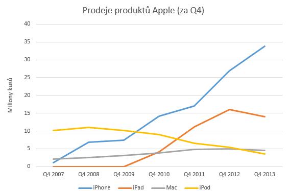 Q4_prodeje_produktu