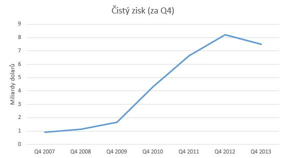 q4_cisty_zisk