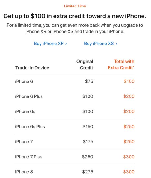 Kredit na iPhone XR a XS