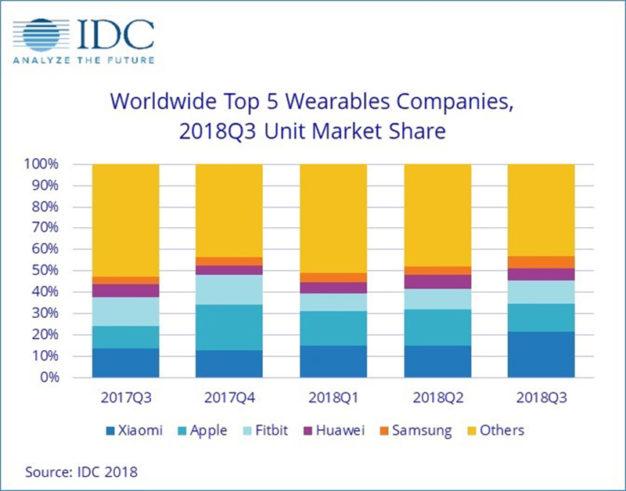 IDC top 5 firem vyrábějící nositelnosti