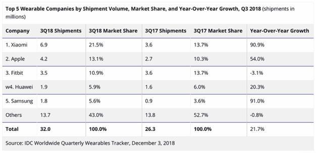 Q3 2018 podíly wereables na trh