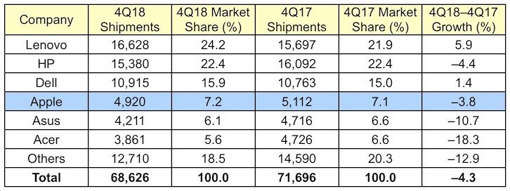 Prodeje Maců klesají i ve čtvrtém čtvrtletí roku 2018