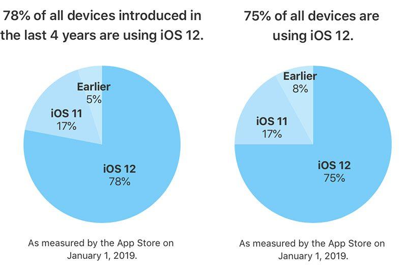 Instalace iOS 12 rychle roste