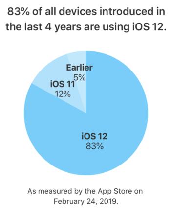 Podíl iOS 12 na zařízeních do4 let stáří