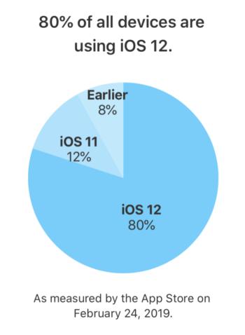Podíl iOS 12 na všech zařízeních