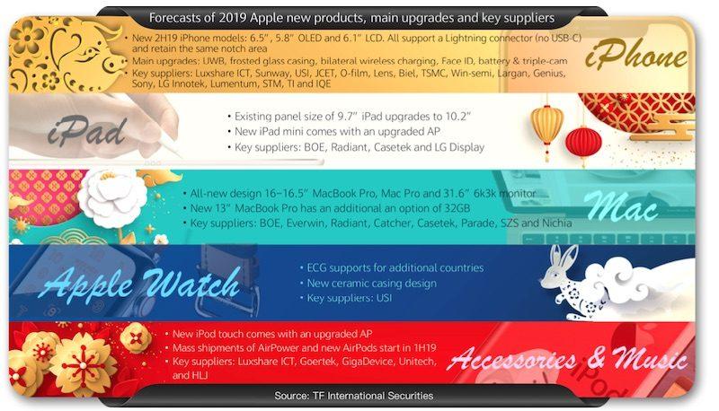 Infografika dle Kua a jednotlivé produkty pro rok 2019