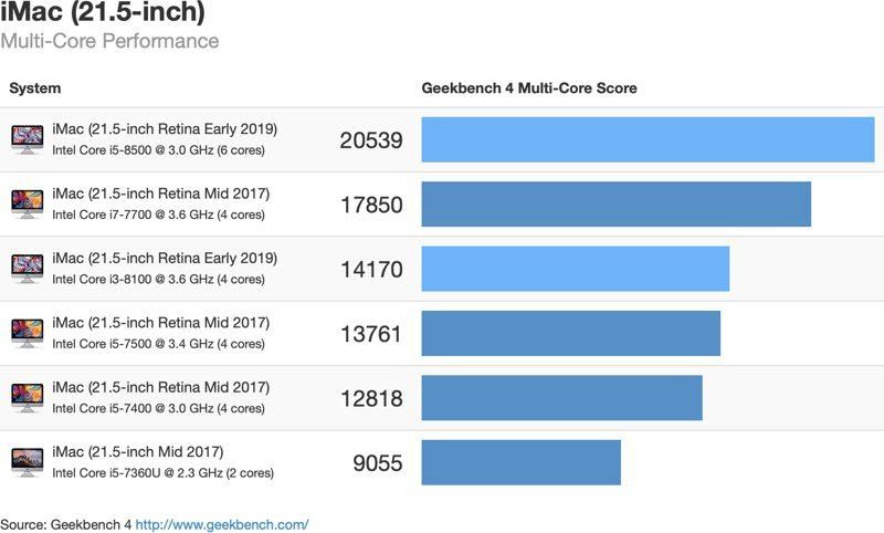 """iMac 2019 21,5"""" test více jader"""