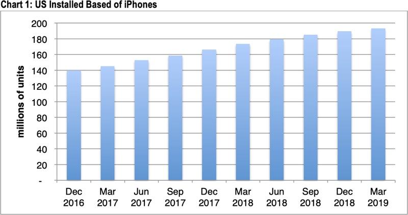 Prodeje iPhonů zpomalují i v roce 2019
