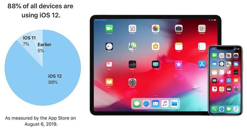 iOS 12 se daří a dosáhl 88 % podílu na všech zařízeních