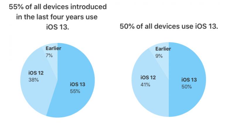 Už 50 % zařízení má nainstalován nový iOS 13. Systému se daří