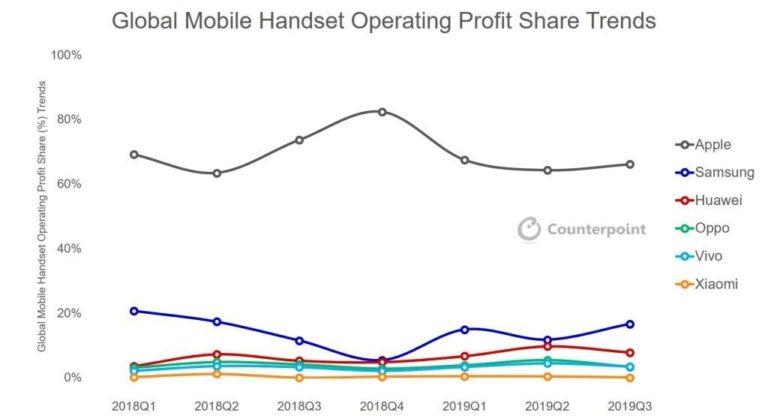 Apple sice nemá největší podíl na trhu, ale iPhone dosahuje dvou třetin všech zisků z prodejů smartphonů