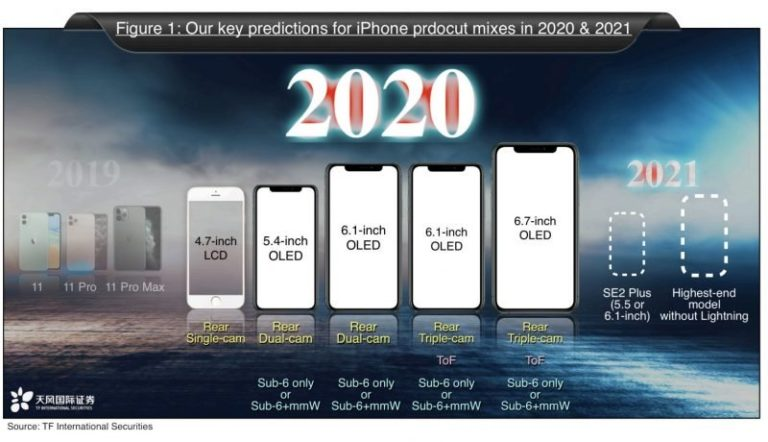 Příští rok celkem pět nových iPhonů. Podpora 5G jen u vyšších modelů, říká Ming-Chi Kuo