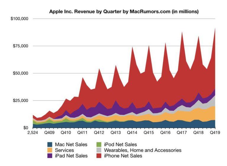 Finanční výsledky Applu za Q1 2020 – Příslušenství poprvé překonalo počítače Mac