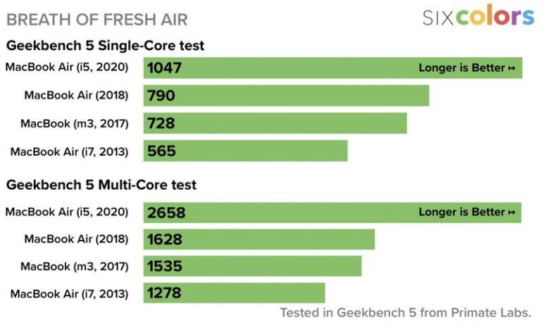 Nové MacBooky Air 2020 jsou dle testů až o 76 % výkonnější. Má to ale háček