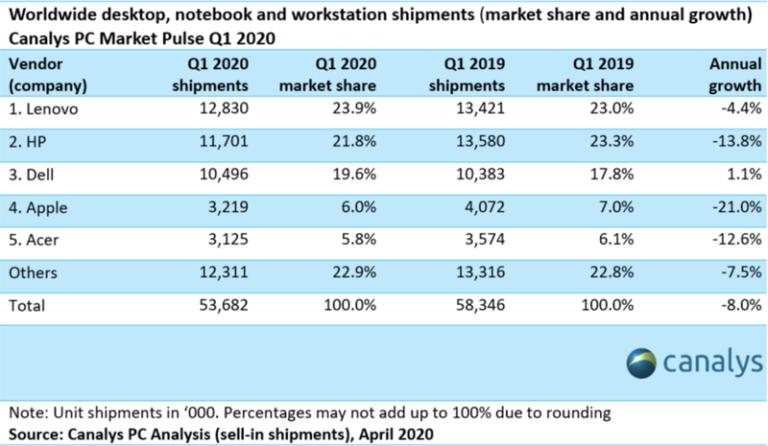 Prodeje Maců poklesly o 21 %. Analytici přesto věří v silnější poptávku