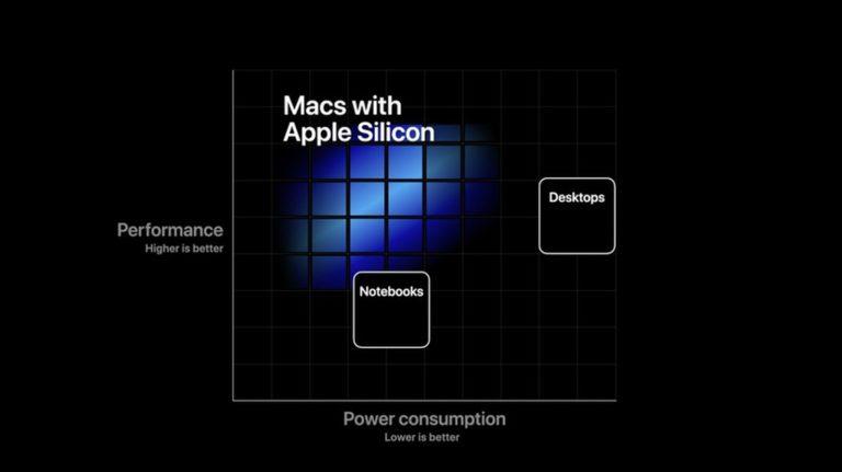 Glosa: Apple v úterý ukáže Apple Silicon v plné kráse. Dokáže však dohnat parník jménem AMD?
