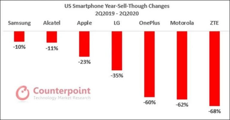 Trh se smartphony setrvale klesá. Apple se drží díky omlazenému iPhone SE