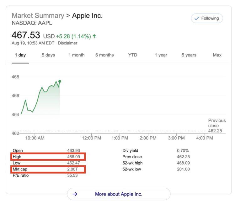 Tržní hodnota Applu dosáhla 2 bilionů amerických dolarů
