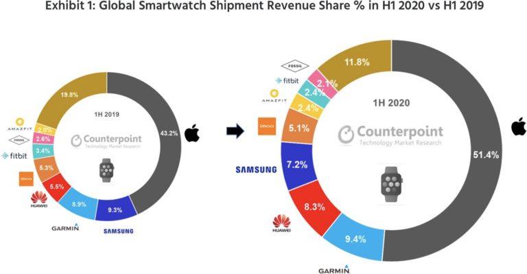 Apple ovládá trh s chytrými hodinkami. Series 5 předčily v první polovině roku 2020 veškerou konkurenci