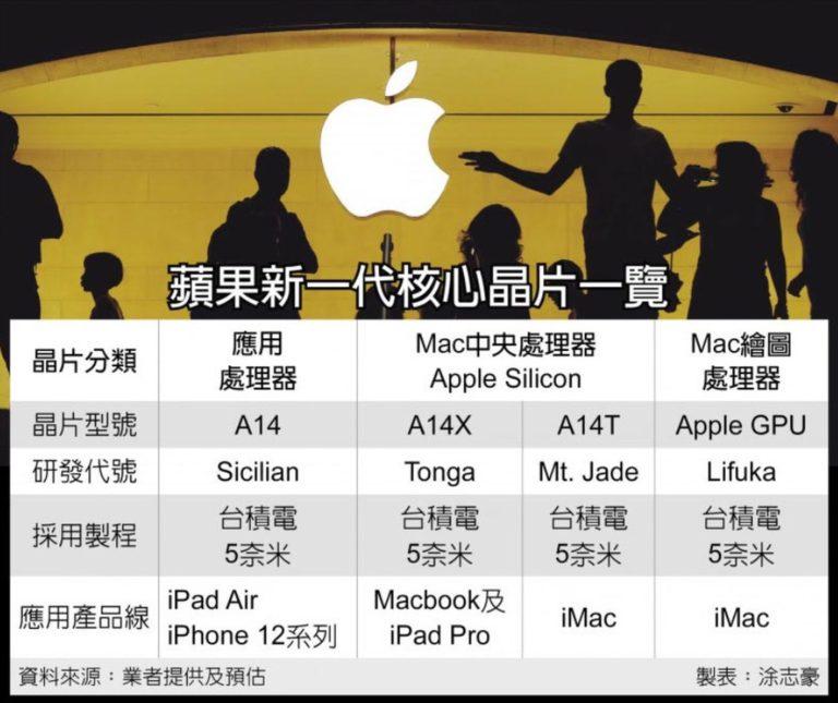 Apple chystá procesor A14T, který bude hotový v roce 2021. Do kterých zařízení zamíří?