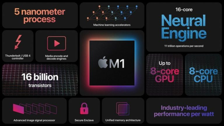 Apple otevírá možnost bootovat ARM Windows a ARM Linux na počítačích Mac vybavených procesory M1