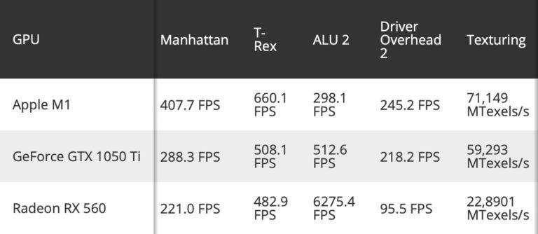 Grafický výkon čipu M1 v nových počítačích Mac válcuje integrované karty a sahá po Nvidii a AMD