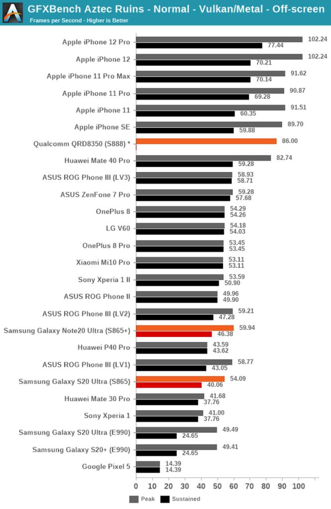 Nejnovější procesor pro Androidy Snapdragon 888 od Qualcommu nepřekonal Apple A14