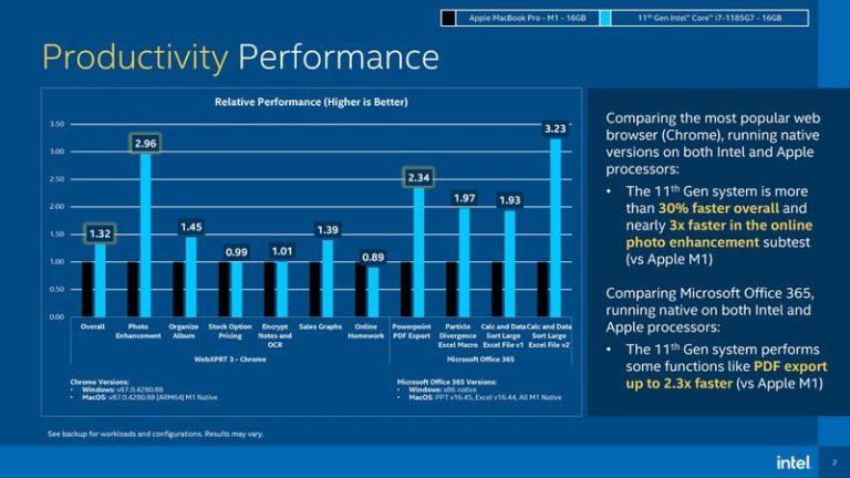 Procesory Intel jedenácté generace vítězí v benchmarcích nad Apple M1. Má to ale háček