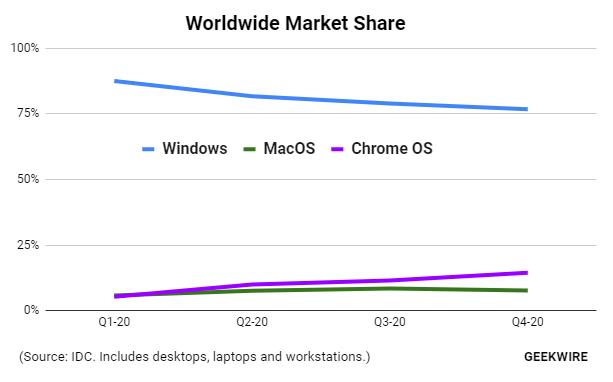 Prodeje počítačů Mac rostou. Chromebooky je ale celosvětově jasně překonávají